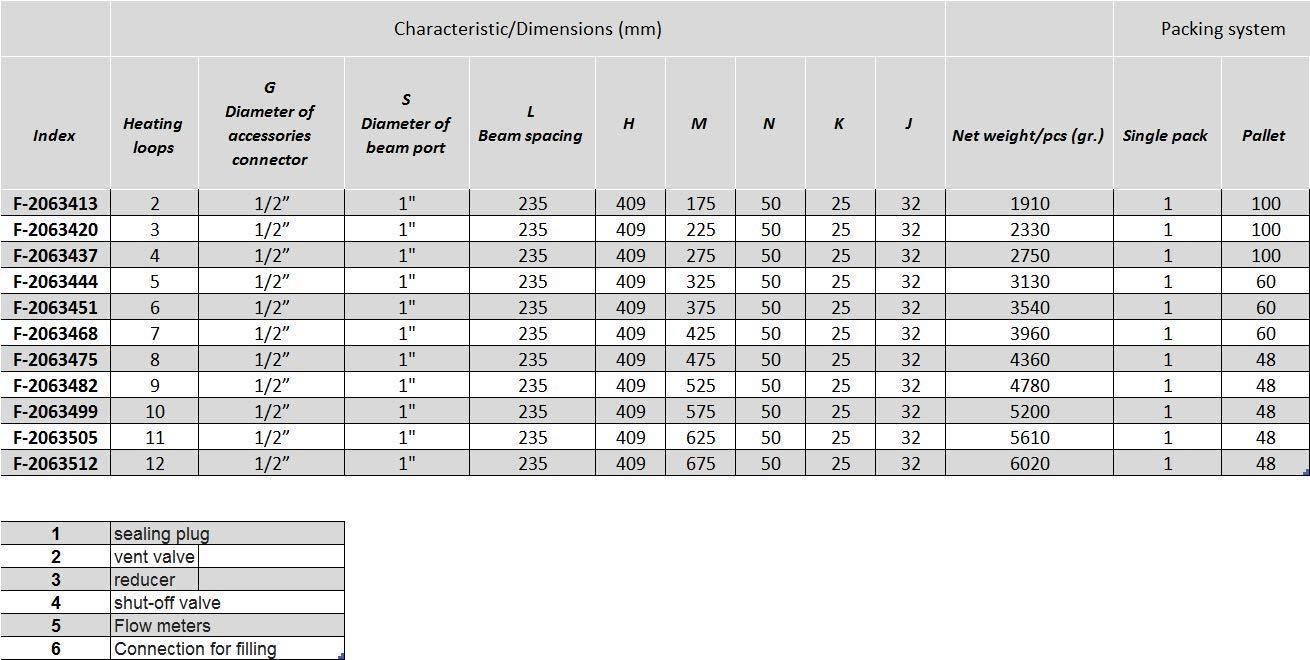 4 Heizkreise Heizkreisverteiler f/ür Fu/ßbodenheizung aus Edelstahl HSA-4