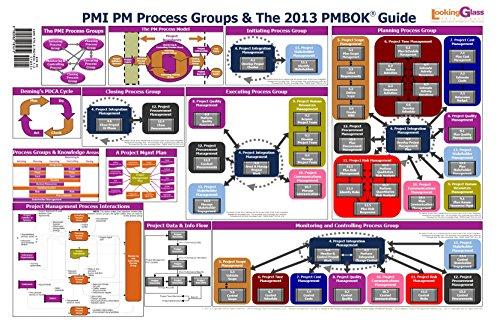 PMP Exam Preparation Placemat - Glasses Martin Martin