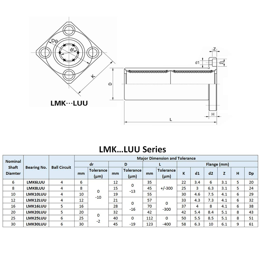 35mm Length sourcing map LMK6UU Extra Long Square Flange Linear Ball Bearings Pack of 2 12mm OD 6mm Bore Dia