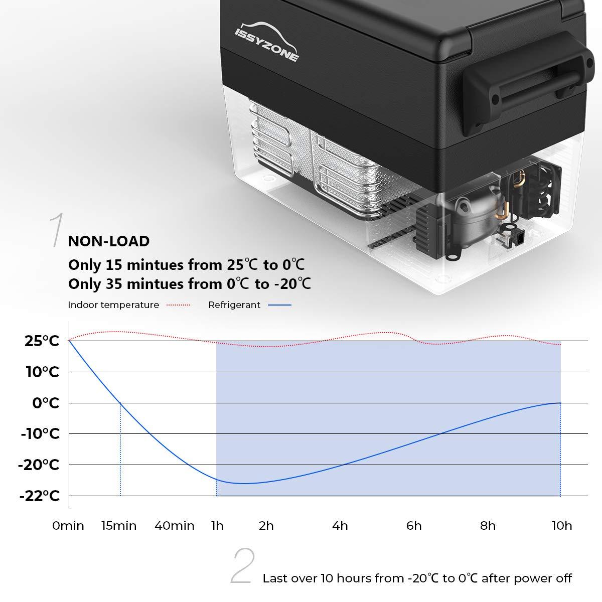 ISSYZONE R/éfrig/érateur Portable 42 litres avec Batterie de d/émarrage 12//24 V pour Voiture Usage Domestique et Prise de Courant Caravane v/éhicule