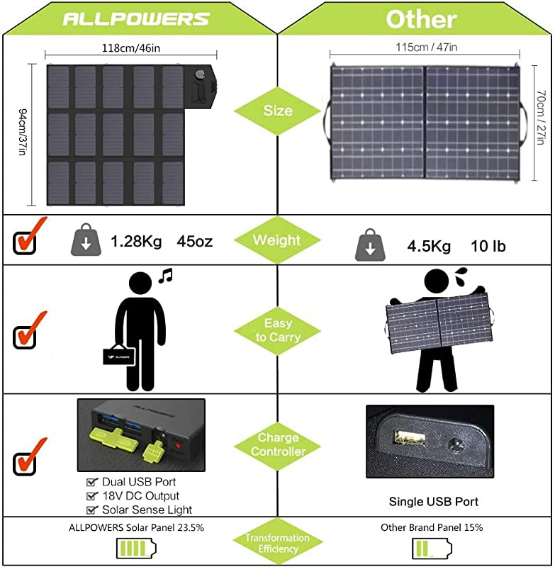 ALLPOWERS 100W Portable Foldable Solar Panel Charger (Dual 5v USB with iSolar Technology+18v DC Output) SunPower Solar Panel for Laptop, Portable Generator,...