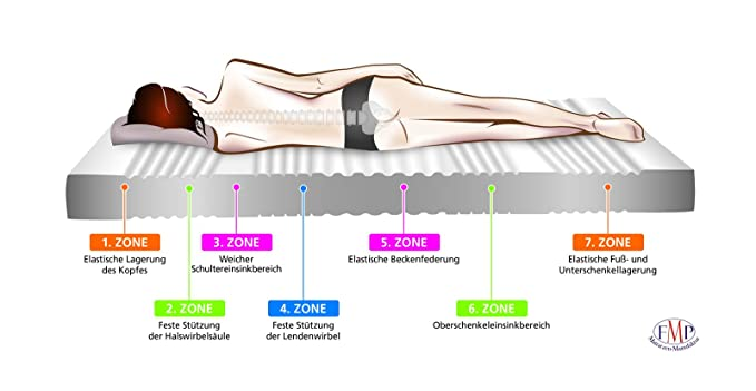 FMP Noblesse - Colchón ortopédico de espuma de poliuretano con 7 zonas ergonómicas (incluye funda con cremallera, dureza alta H3, desde 85 kg, ...