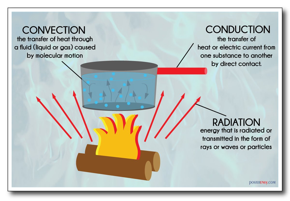Amazon Heat Transfer Convection Conduction Radiation