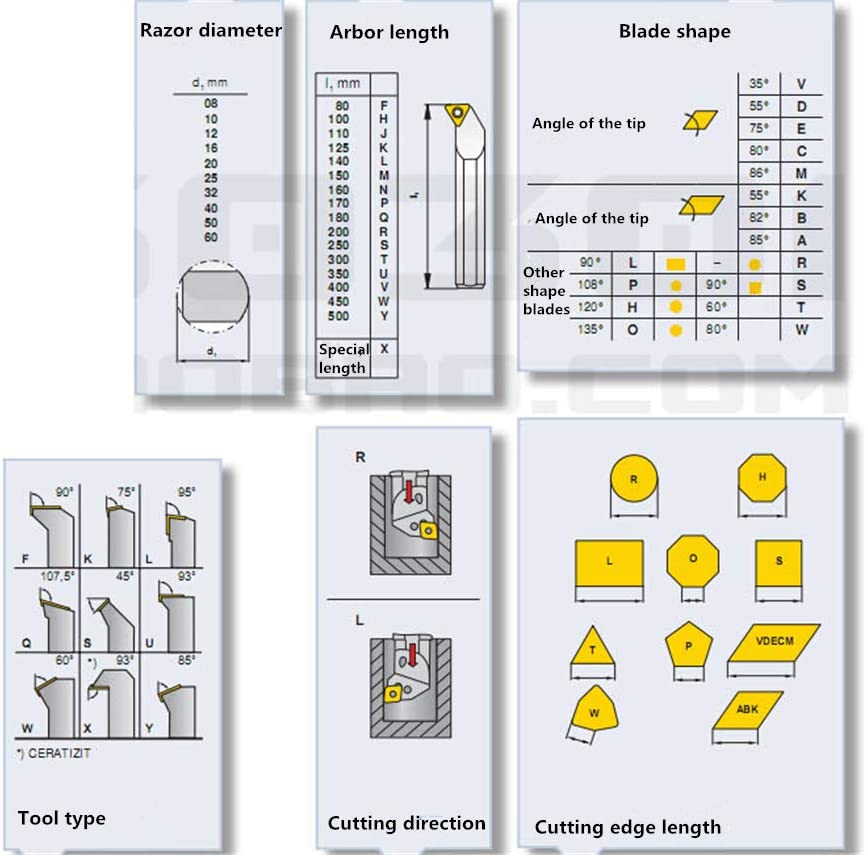 ZIYI 93/°S16Q-SDZCR07 Index Internal Lathe Turning Holder For DCMT Inserts
