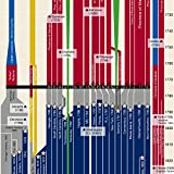 Timeline of US History Poster 24x36