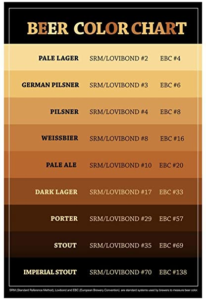 Amazon Poster Revolution Beer Brewers Reference Chart 13 X 19