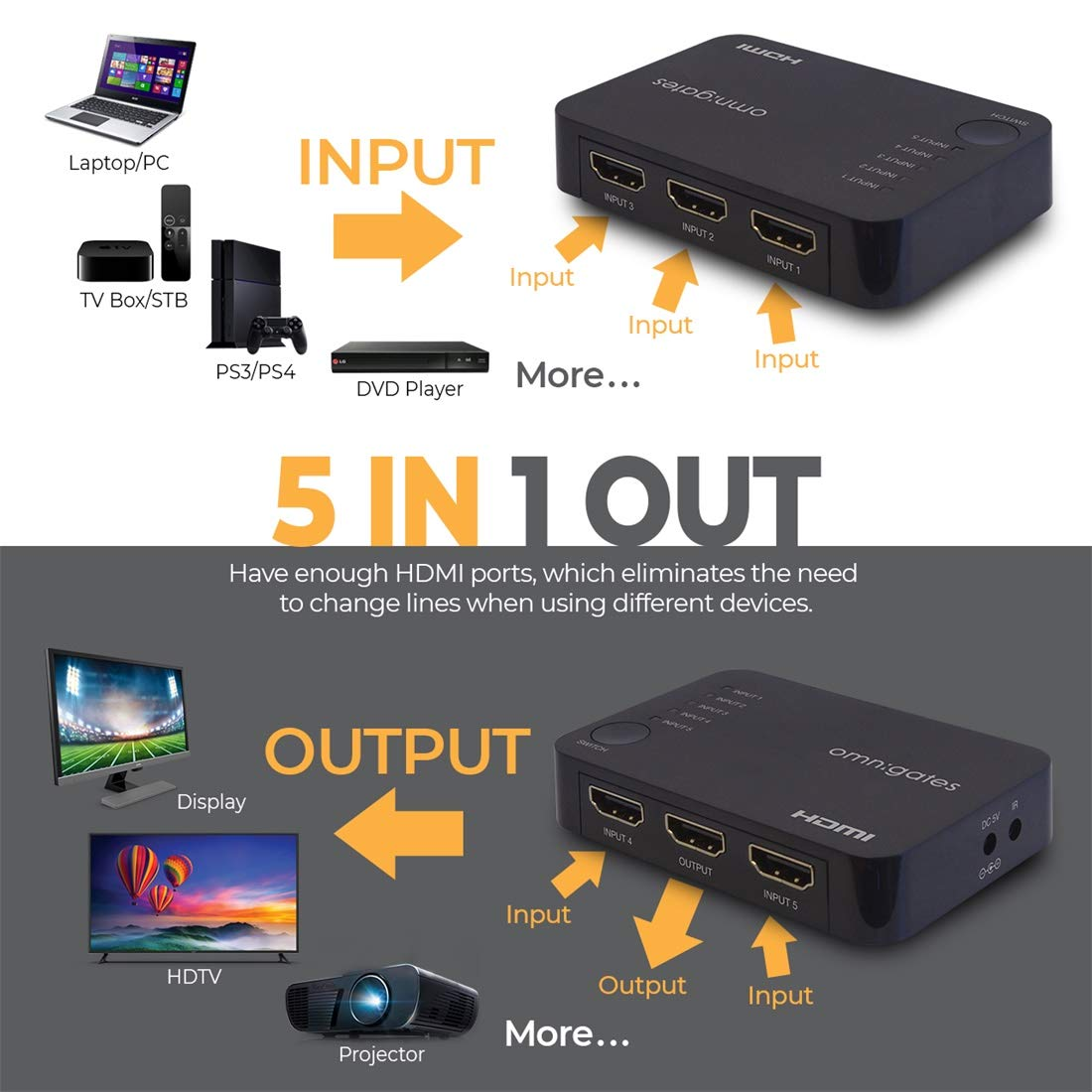 Omnigates HDMI Switch 5 Port 5 Ports HDMI Switch Box for Xbox PS4 TV Fire Stick Roku Blu-Ray Player 4K HDMI Switcher 5x1 with IR Remote,Auto HDMI Selector Switch Supports HD 1080P 4Kx2K 3D HDCP 1.4