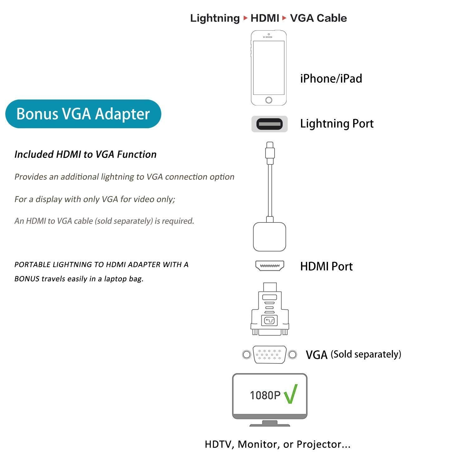Lightning to HDMI Adapter for iPhone,1080P Lightning Digital Audio AV Adapter with Charging Port Compatible with iPhone 11 XR Xs X 8 7P,iPad Pro Mini Air to TV Projector Monitor Apple MFi Certified