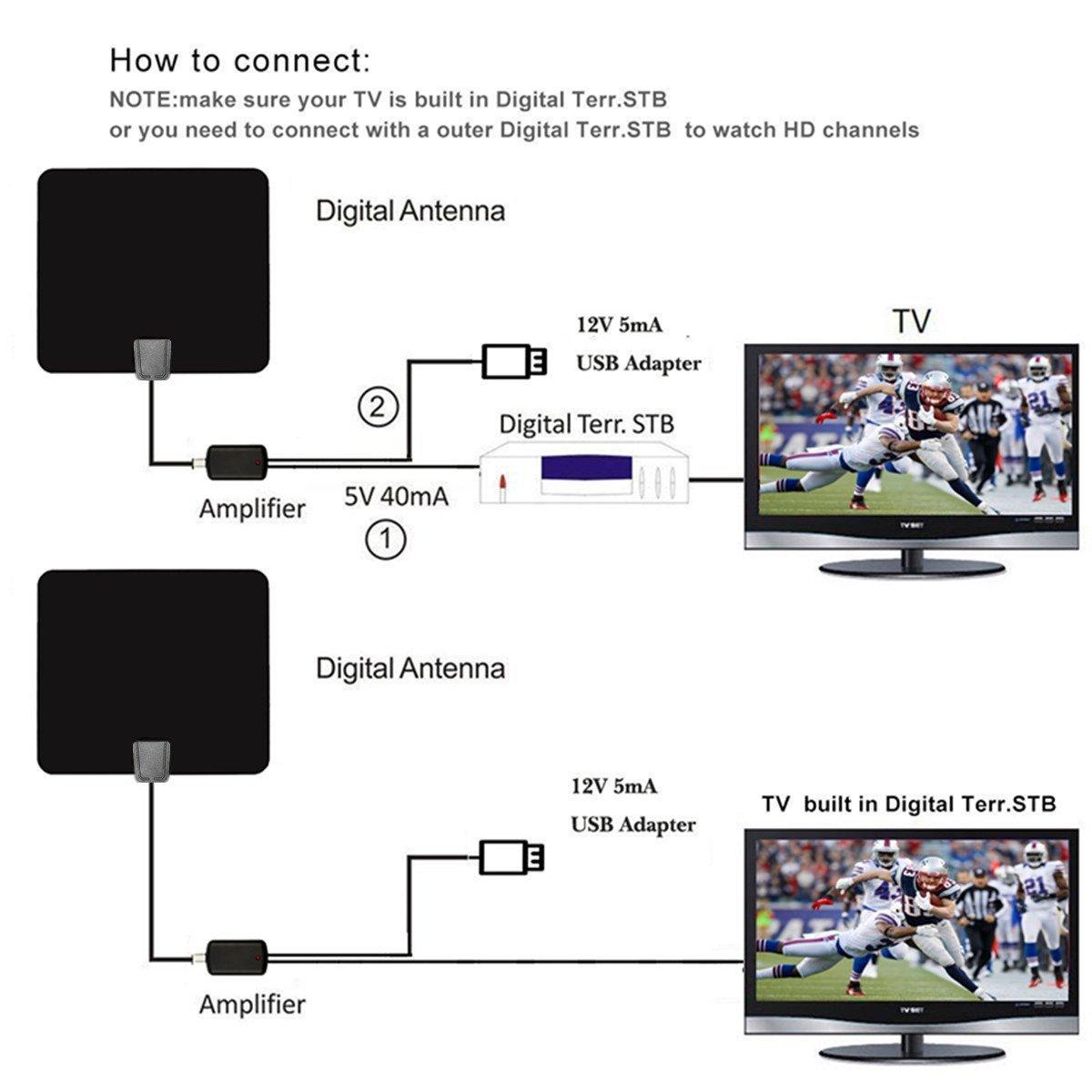 DVB-T Antenne, EIVOTOR HDTV Fernseher Antenne DVB-T: Amazon.de ...