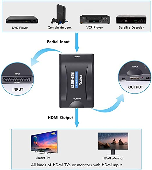 Adaptador SCART Euroconector a HDMI Convertidor 1080p compatible con VCR VHS: Amazon.es: Electrónica