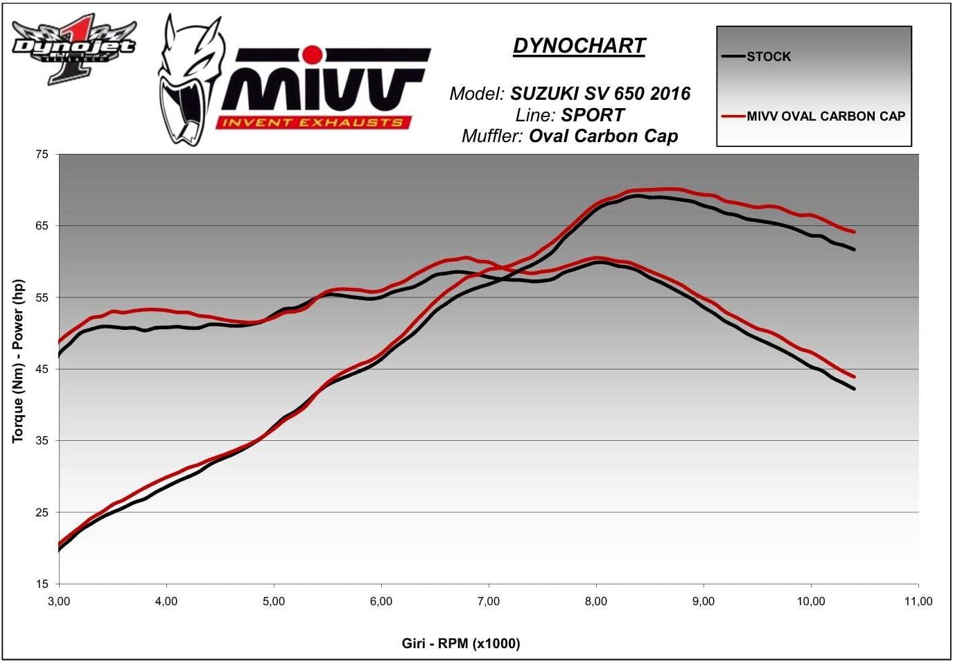 SV 650 Exhaust MIVV Oval 2016 Carbone Cc Homologu/é