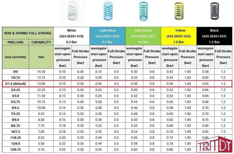 TRITDT Billet Adjustable Wastegate Actuator For MHI EVO 3 4G63T TD05H Galant VR4 Eclipse Pressure 1.0 bar