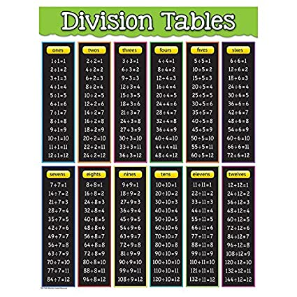 Amazon Teacher Created Resources Division Tables Chart 7578