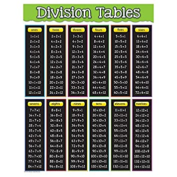 photograph regarding Division Chart Printable identified as Instructor Crafted Supplies Section Tables Chart (7578)