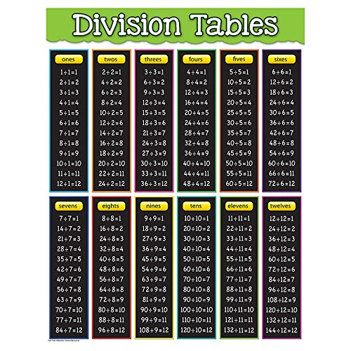 - Teacher Created Resources Division Tables Chart (7578)