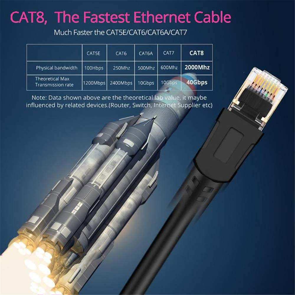Cat8 Ethernet Cable RJ 45 Network Cable LAN Cable RJ45 Patch Cord 25//40Gbps 5m//10m//15m//20m//30m for Router Laptop Cable Ethernet