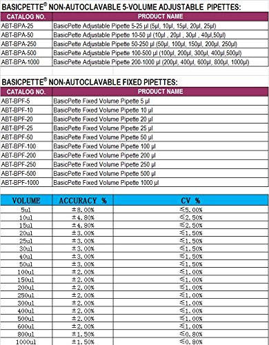 BasicPette Multi-Volume Adjustable Micro Pipette 50-250ul (50,100,150,200,250) by BASICPETTE (Image #2)