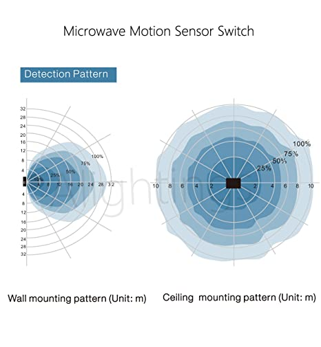 Motion Sensor Switch Automatic Switching Based on Motion and Ambient Light Level for Garages, Warehouses, Hallways, Stairways, AC120-277V, ...