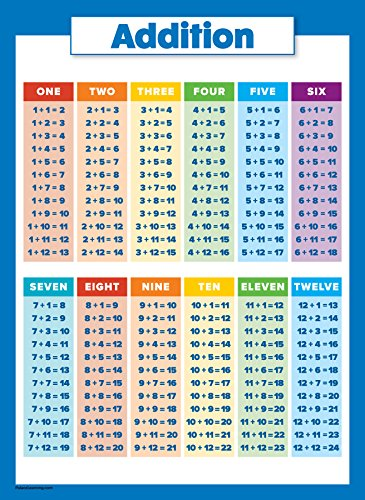 10 LAMINATED Educational Math Posters for Kids - Multiplication Chart,  Division, Addition, Subtraction