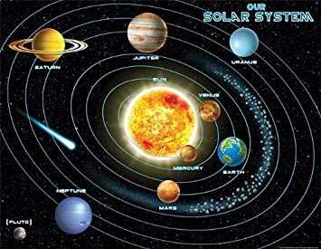 Solar system orbits and planets background. Solar system... eps ...