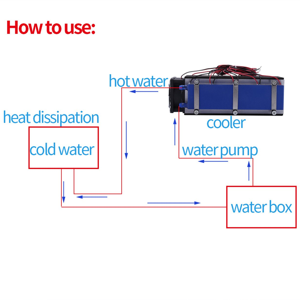 Mini Air Conditioner,DC 12V 576W 8-Chip TEC1-12706 DIY Thermoelectric Cooler Air Cooling Device by Walfront (Image #3)