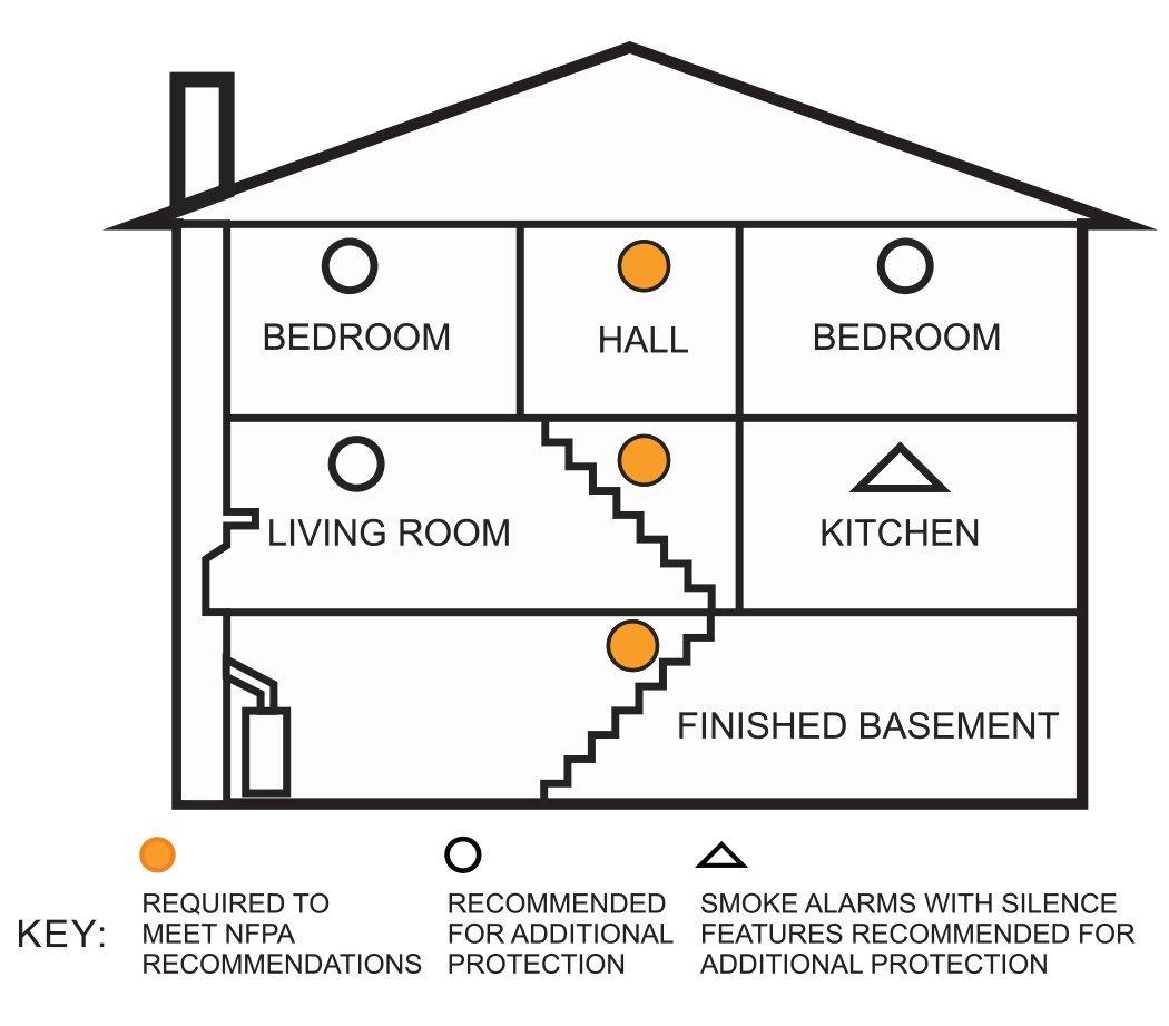 X-Sense Detector de Humo Alarma de Incendios Con Sensor Fotoeléctrico DS32, 10 Años Vida Útil: Amazon.es: Electrónica