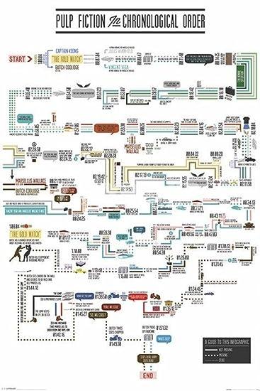 Amazon De 24 X 36 Pulp Fiction Chronological Order Film Poster
