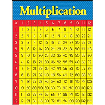 Amazon.Com: Multiplication-Times Tables, Educational Poster Print