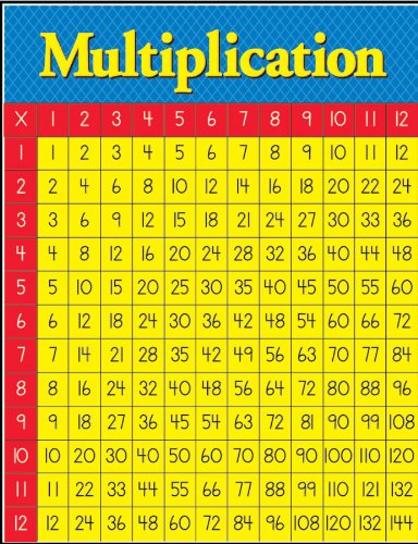 Amazon Eureka Classroom Multiplication Table Chart Measures