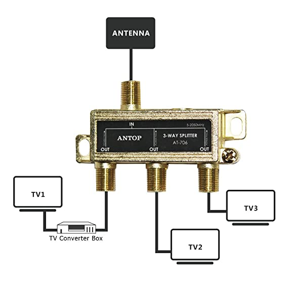 amazon com 3 way antop signal splitter for tv and satellite, 18k twc coax splitters amazon com 3 way antop signal splitter for tv and satellite, 18k gold plated chassis, low loss, all port dc power passing(at 706) home audio & theater