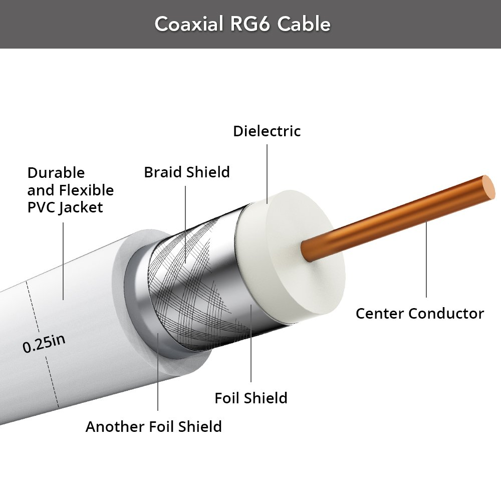 Amazon.com: 50ft RG6 Coaxial Cable, Digital TV Antenna Cable Extension, Suitable for Antenna, Cable Modems, Satellite TV Receivers: Home Audio & Theater