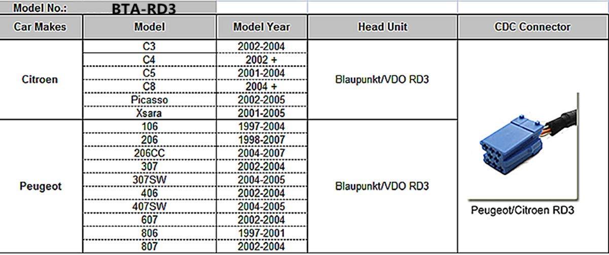 Peugeot Citroen RD3 RB2 RM2 Van-Bus Bluetooth Adapter, Digital Car Stereo Aux Interface with USB Charging 3.5mm Audio Input Port for Peugeot 1997-2007,Citroen 2001-2005(BTA-RD3)