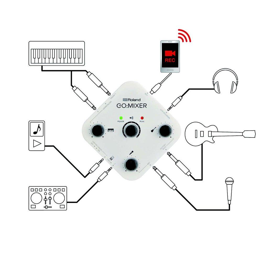 GO:MIXERの接続例