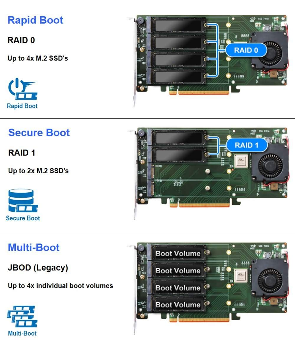 High Point SSD7102 Bootable 4X M.2 NVMe RAID Controller by High Point (Image #5)