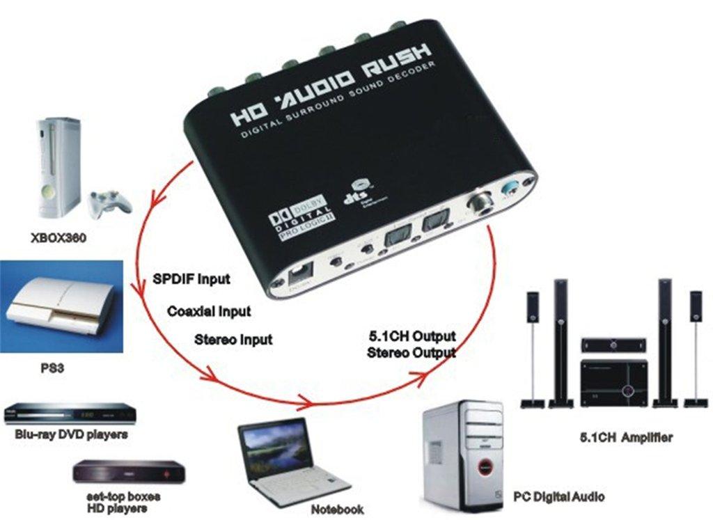 Luzan 5.1 Audio Fiebre Digital Sound Decoder Convertidor óptico SPDIF coaxial Dolby AC3 DTS (R/L) estéreo a 5,1 ch analógico Audio (6RCA de salida): ...