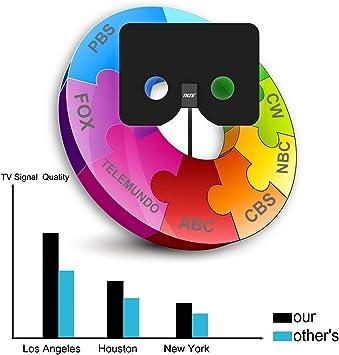 Antena de TV Interior HDTV Antena para TV Digital de Tdt y HD par Interior HDTV Mayor Rango de Recepción de 50KM con Materiales de Alta Calidad 3M de Cables de Alto