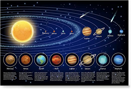 Solar System Educational Teaching Poster Chart.Perfect for Toddlers and Kids.