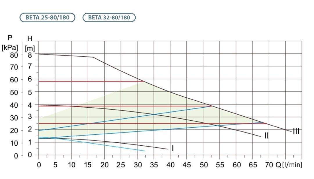 Circulateur /électronique BET 32-80//180 pour chauffage central classe A
