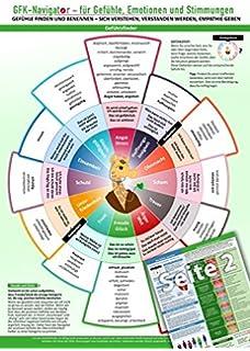 GFK-Navigator für Bedürfnisse 2018 -Bedürfnisse finden und benennen ...