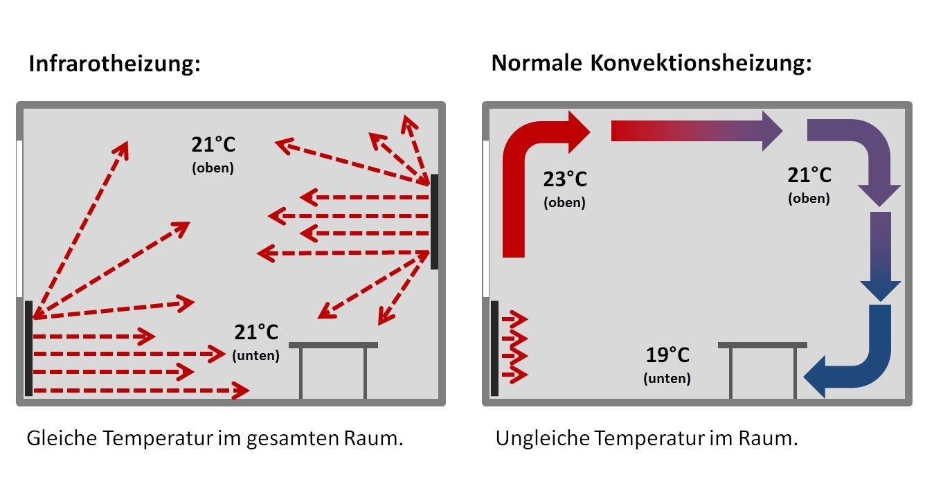VASNER Konvi Infrarotheizung mit Thermostat 600 Watt Hybridheizung inkl Wandmontage 2J Garantie Konvektionsheizung Elektroheizung Hybrid Paneel Heizplatte Carbon-Heizfolie Made in Germany