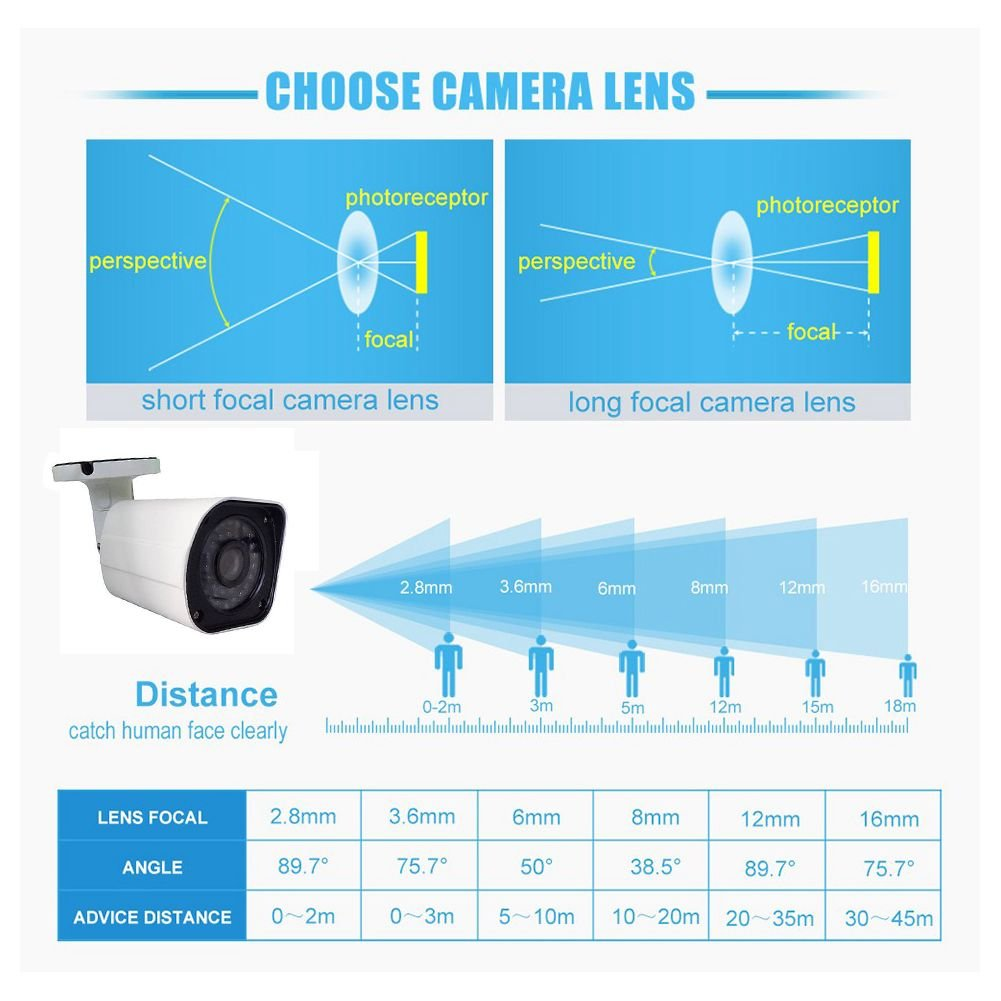 SODIAL CCTV lens 1/2.5 inch 6-22mm 5MP M12 mount varifocal Lens F1.6 For 4MP/5MP CMOS/CCD Sensor Security IP/AHD Camera