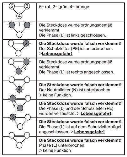 REV Steckdosen-Tester für Schutzkontakt-Steckdosen - Phase ...