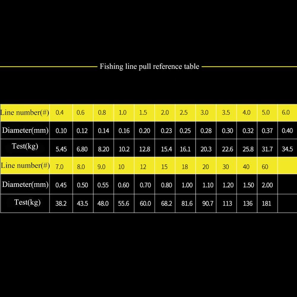 LPATTERN LPATTERN LPATTERN Angelschnür- 1000M 8-Fach PE Angeln Geflochtene Schnüre(0,1mm-0,50mm, 5,45kg-43,5kg Tragkraft) B07MZ25DRT Geflochtene Schnüre Internationale Wahl 385202
