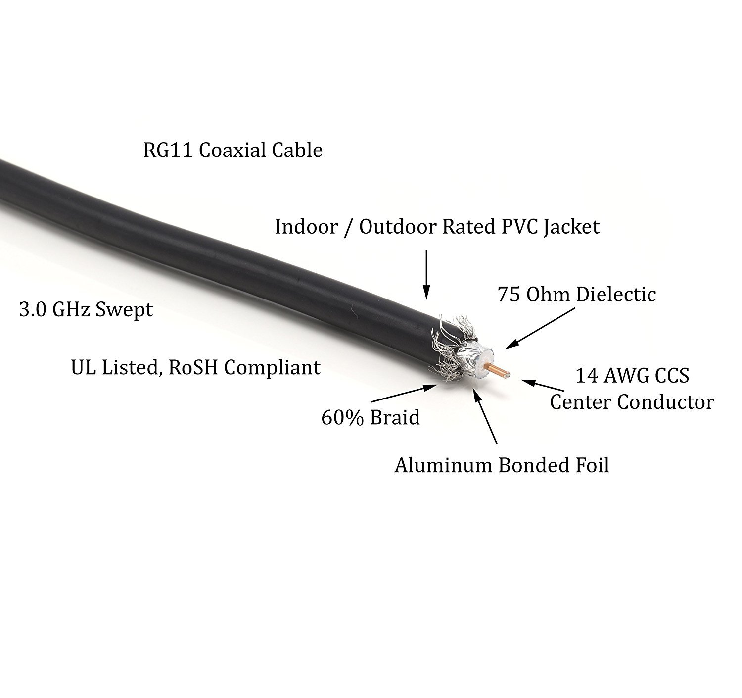 Amazon.com: THE CIMPLE CO - 25 Foot RG-11 Coaxial Cable, Made in The USA | F Type Cable High Definition with RG11 Coax Compression Connectors – (Black): ...