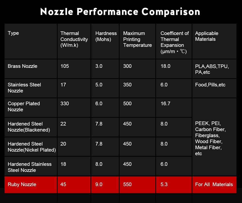 Kit de actualizaci/ón para filamento 1.75 0,4 mm, para impresora 3D J-Head Hotend Extruder E3D PoPprint V6 Volcano Nozzle