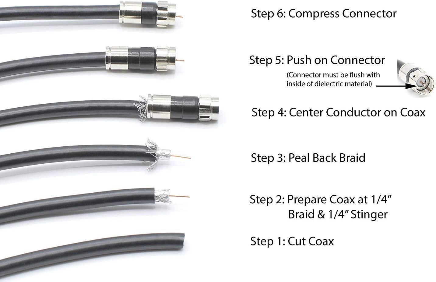 Coaxial Cable Compression Fitting THE CIMPLE CO with Weather Seal O Ring and Water Tight Grip 4 Pack for RG11 Coax Cable