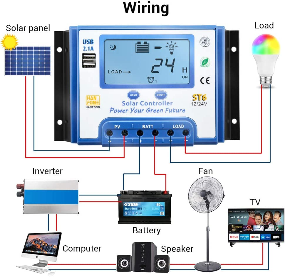 iSunergy 30A Solar Charge Controller 12V//24V Auto Working Solar Panel Charging Discharge Regulator with Dual 5V USB Output Backlight LCD Display