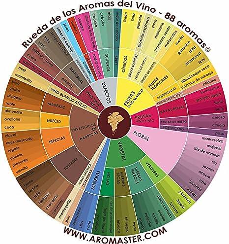 Estuche de los Aromas del Vino Tinto - 24 Aromas (incl. Rueda de los Aromas del Vino)
