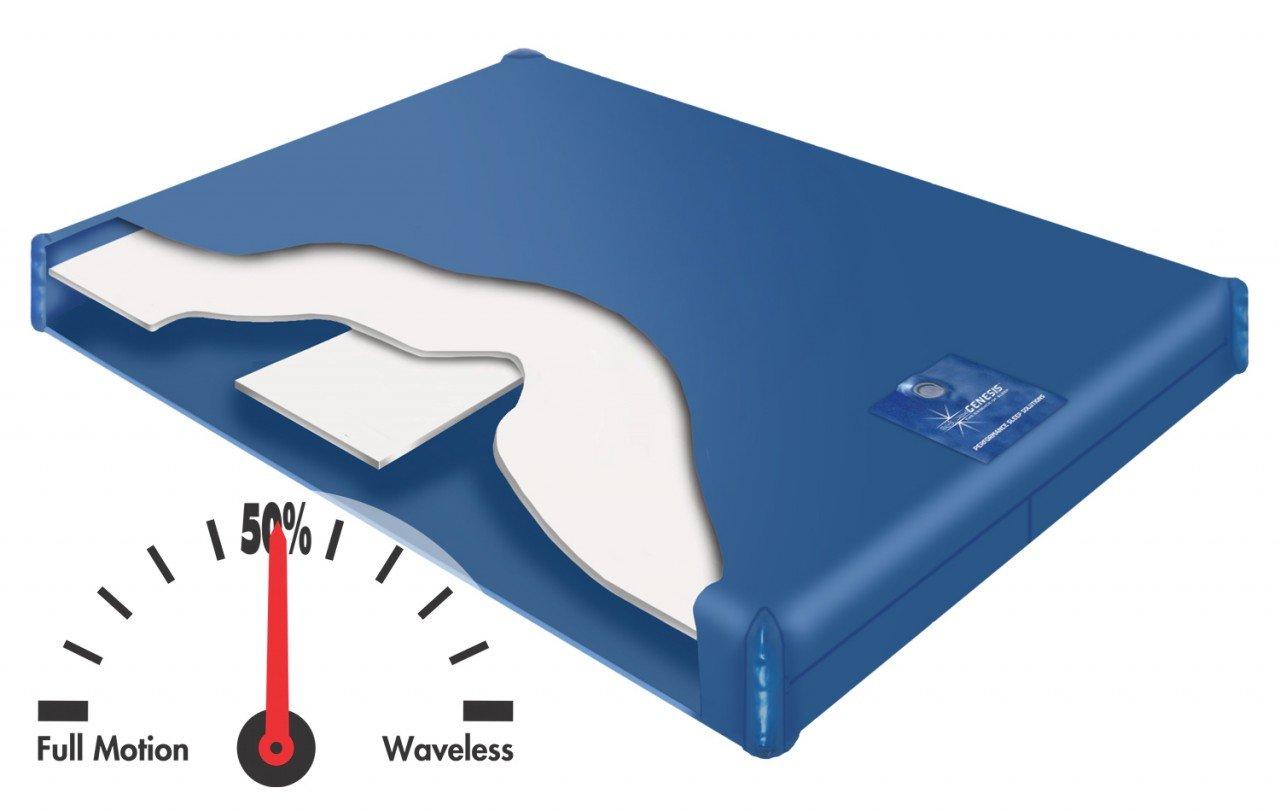 Genesis Series 400 ST Semi Full Motion Basic Waterbed Bundle Package Cal King (72x84)