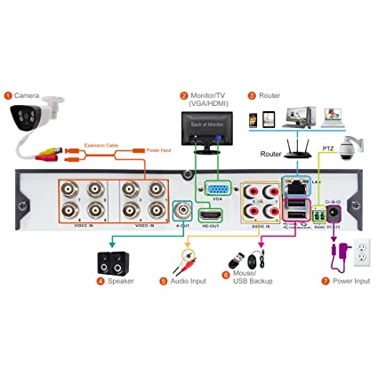 Amazon.com : TIGERSECU AHD 720P 960P 960H 8-Channel Security DVR System, 1TB Hard Drive - Six 1.3mp Outdoor and Two Indoor Cameras, 65ft /50ft Night Vision ...